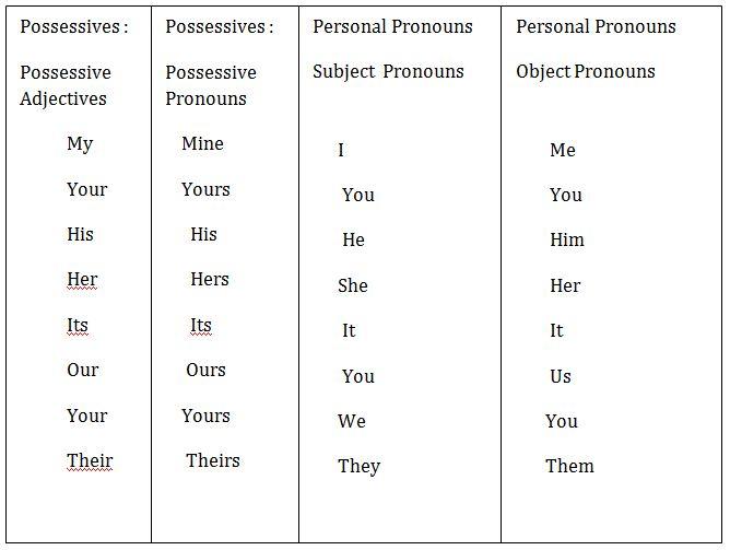 Pronomi personali aggettivi e pronomi possessivi in inglese for Complemento d arredo in inglese